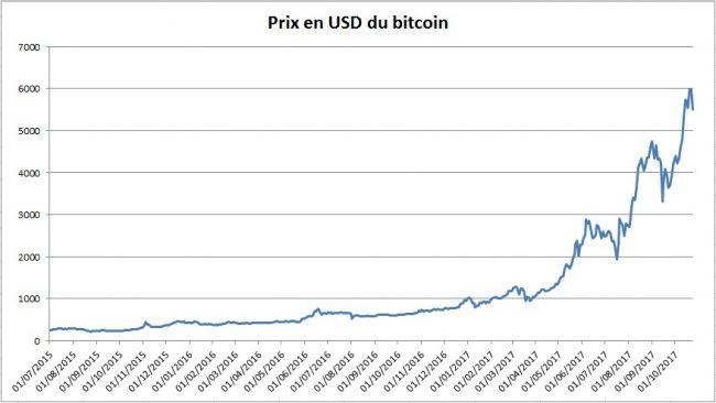 Cours bitcoin en dollar