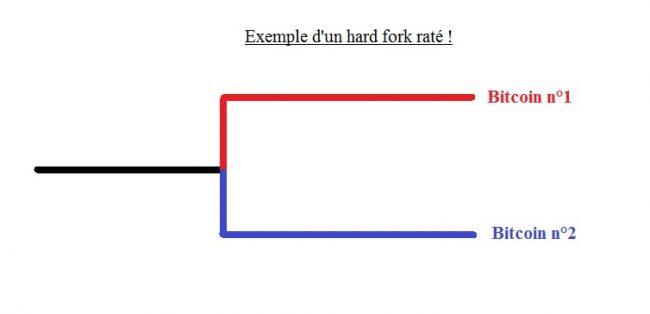 C'est quoi un fork ?