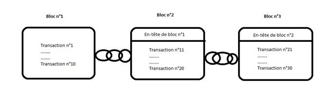 Blockchain : Comment cette technologie va changer le monde ?