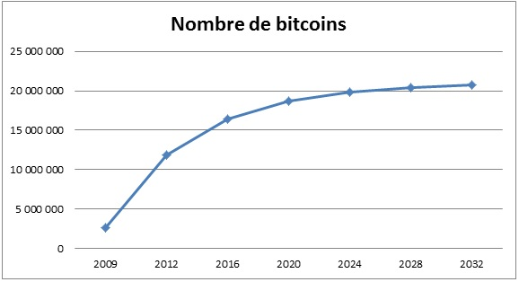 Nombre de Bitcoins