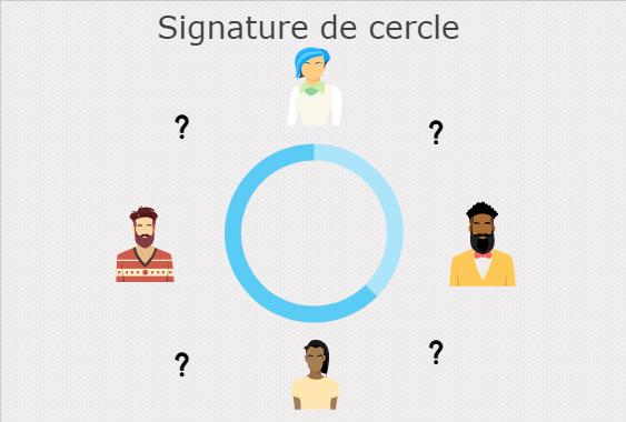 Signature de cercle sur Monero