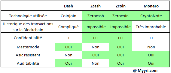 Comparatif crypto-monnaie anonyme
