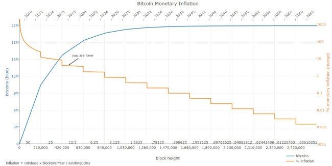 Inflation Bitcoin