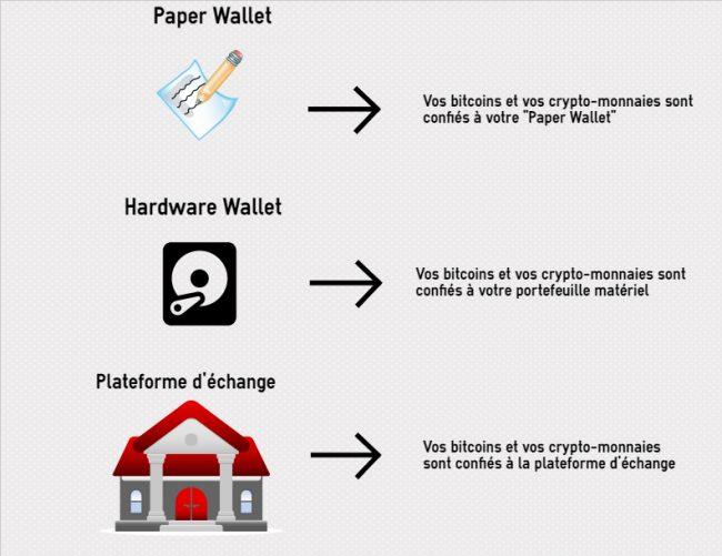 L'importance de sécuriser ses bitcoins