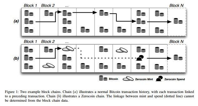 Zerocoin et crypto-monnaie anonyme
