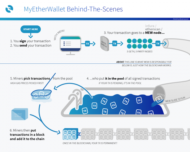 Explications MyEtherWallet