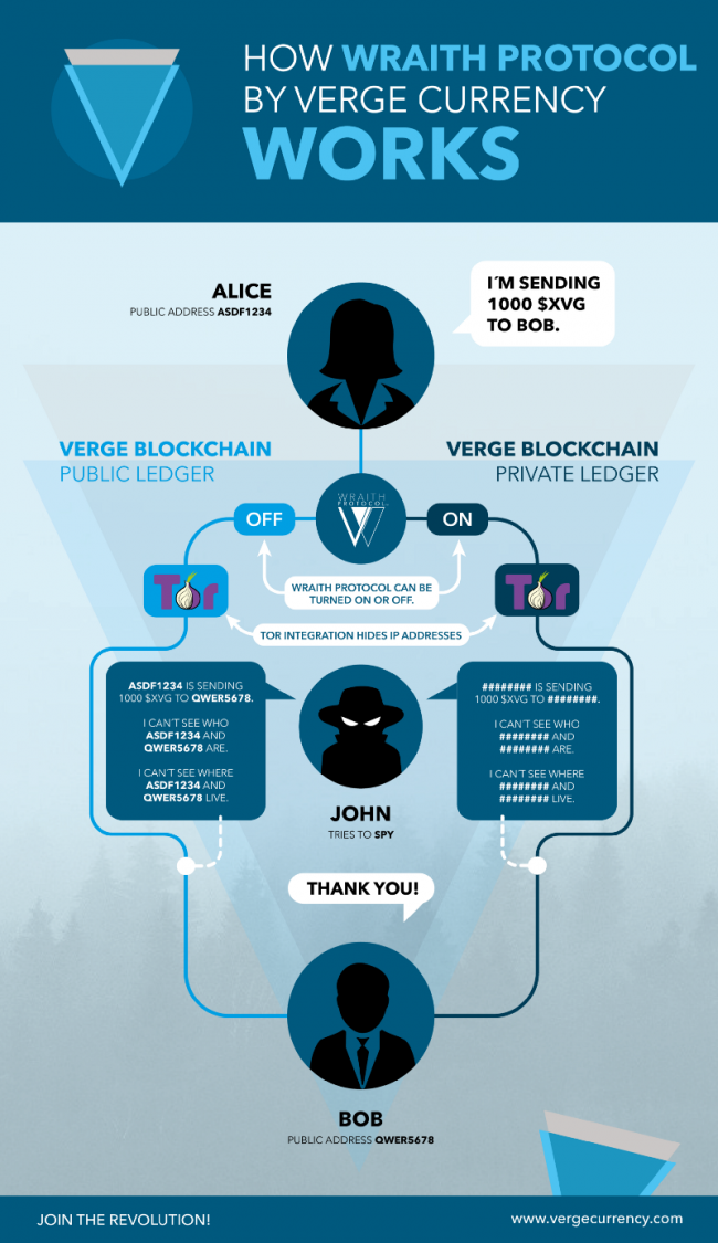 Wraith Protocol de la crypto-monnaie Verge