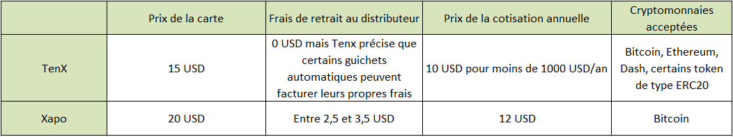 Comparatif carte - Payer en bitcoin