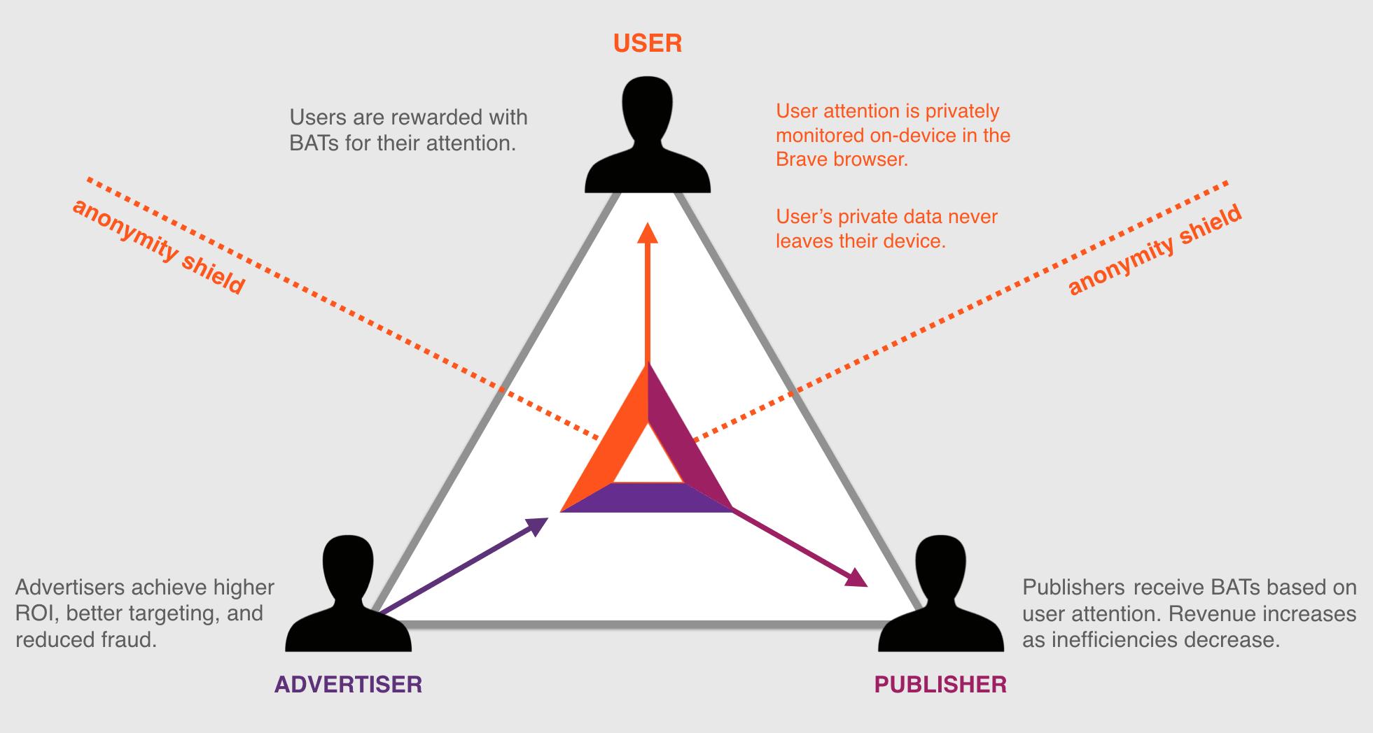 Triad Basic Attention Token
