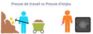 Preuve de travail ou « Proof of Work » VS preuve d'enjeu ou « Proof of Stake »