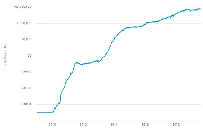 Hash-rate - Comment gagner de l'argent avec les crypto-monnaies