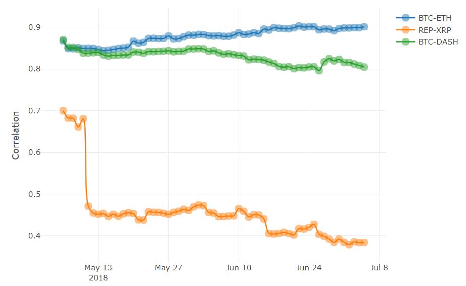 Gérer son portefeuille de crypto-monnaies : Corrélation entre les crypto-monnaies