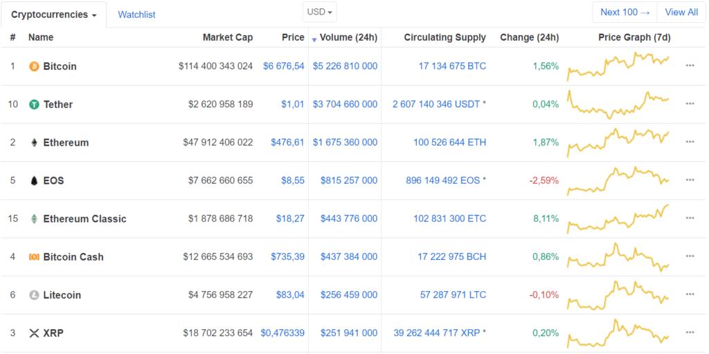 Gérer son portefeuille de crypto-monnaies : Bitcoin en hebdomadaire : Volume d'échange