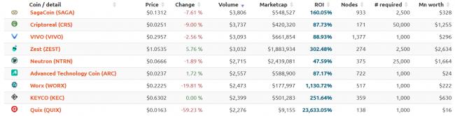 Gérer son portefeuille de crypto-monnaies : Les volumes