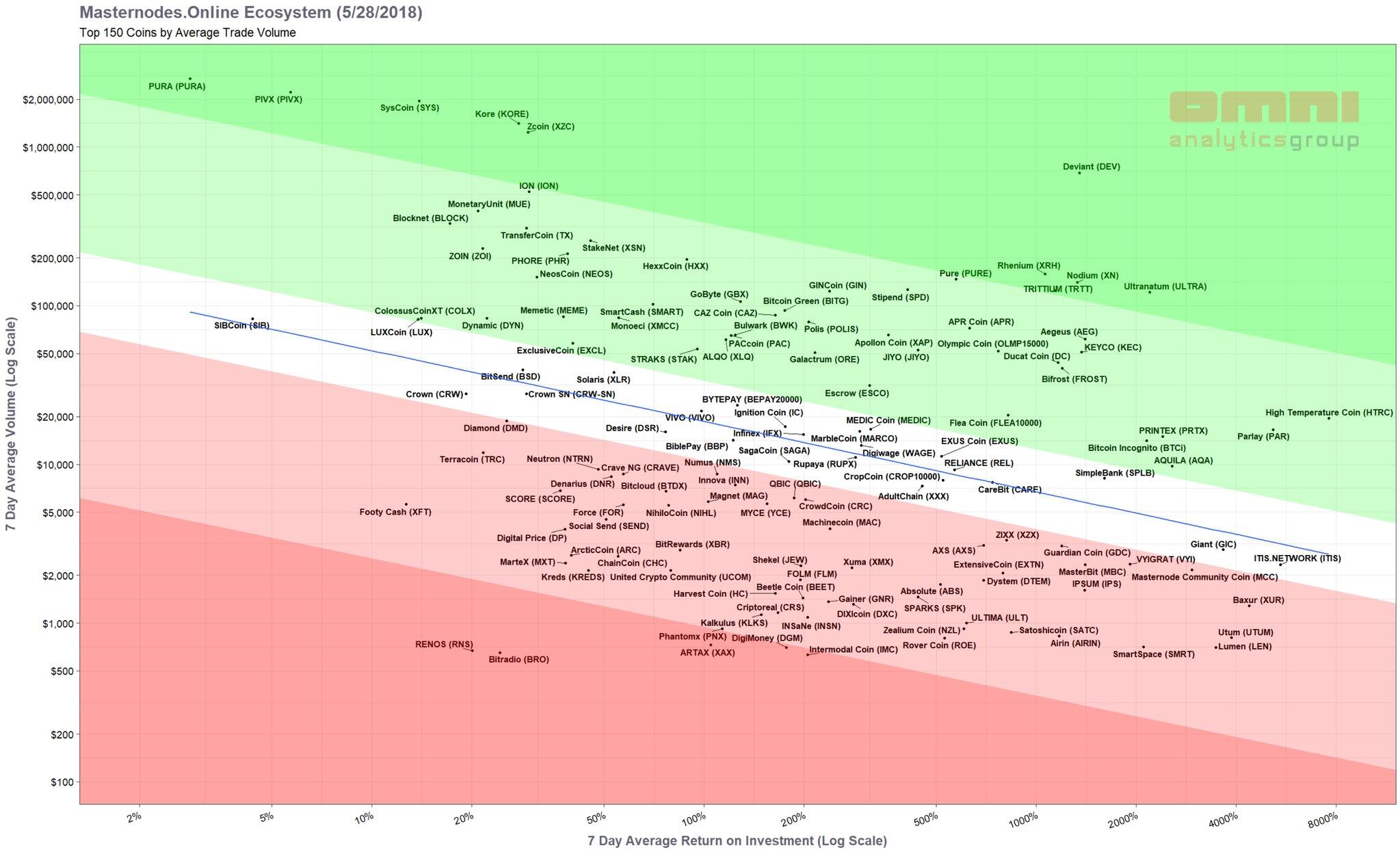 Choisir un masternode : Relation entre la liquidité et le ROI