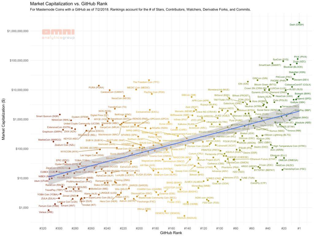 Choisir un masternode : Relation entre le marketcap et les réseaux sociaux