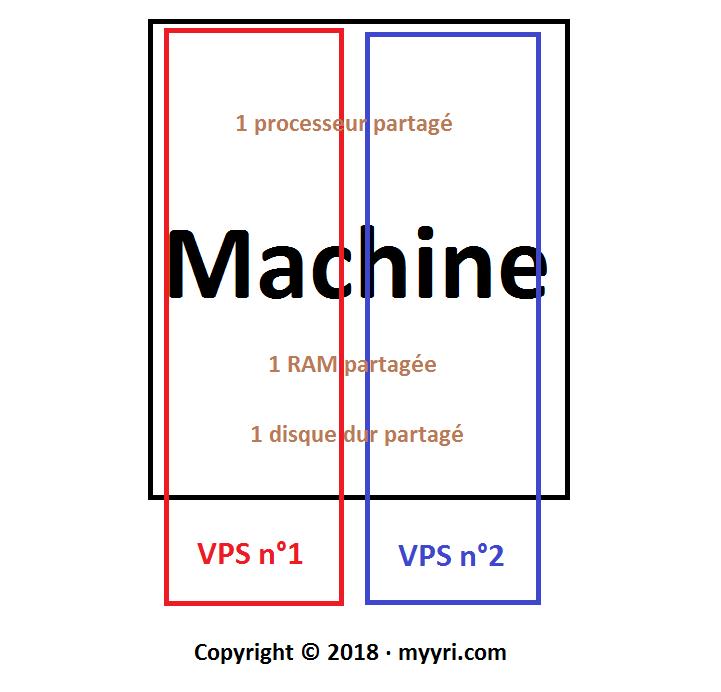 Comment choisir le VPS : Les machines virtuelles