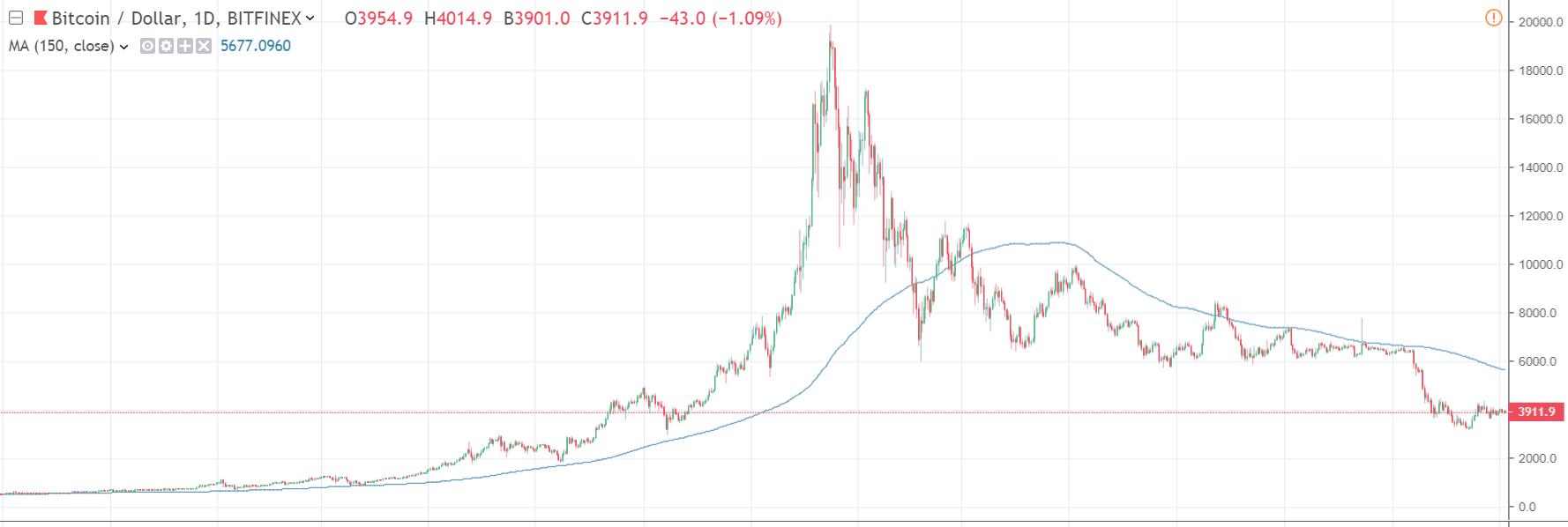 Prochaine crise financière - Les cryptomonnaies