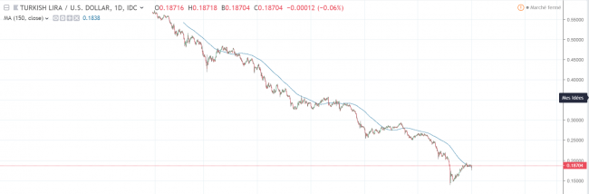 Prochaine crise financière - Livre Turque