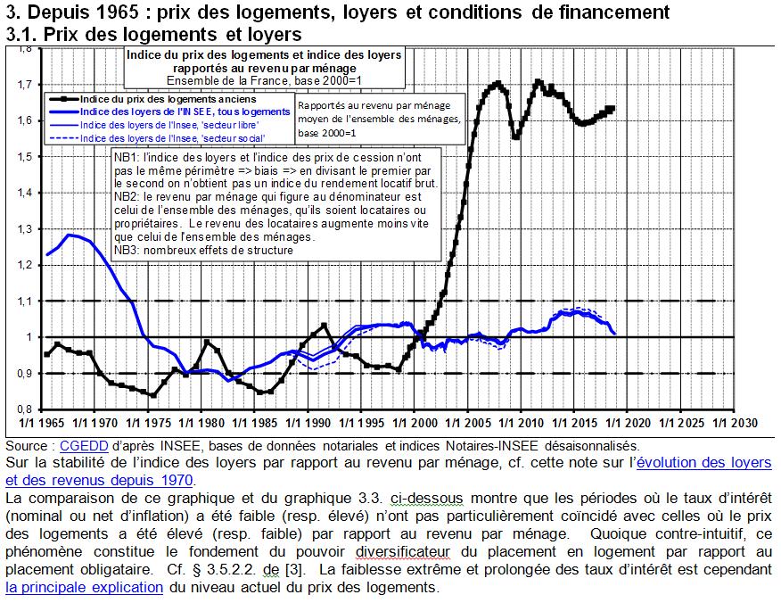 Prochaine crise financière - L'immobilier