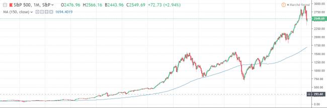 La prochaine crise financière - S&P500