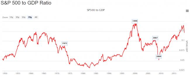 Prochaine crise financière - S&P500 to GDP