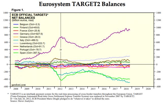 Prochaine crise financière - Balance Target 2