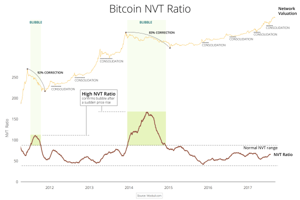 Bitcoin bulle - Ratio NVT