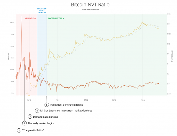 Analyse ratio-NVT
