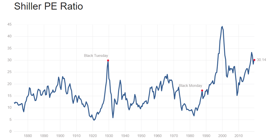 Ratio NVT - Shiller PE Ratio