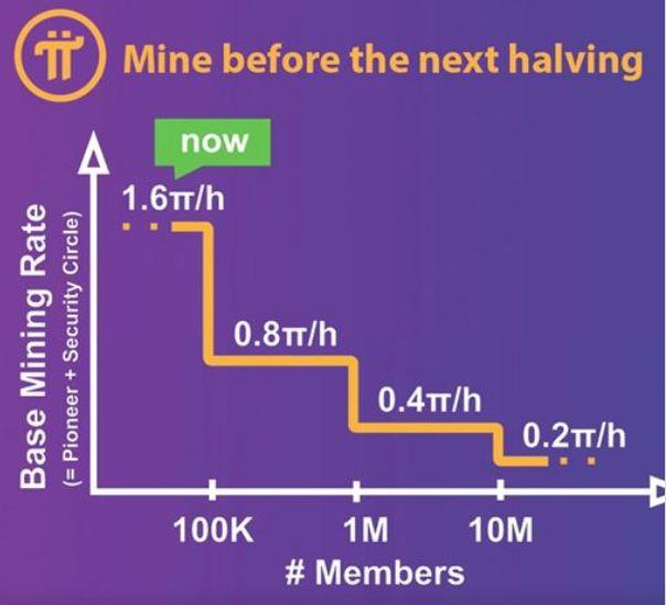 Pi network - Halving