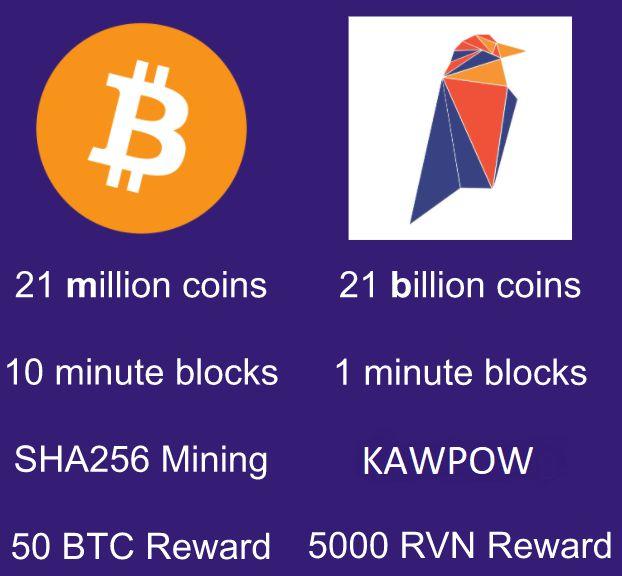 Ravencoin vs Bitcoin