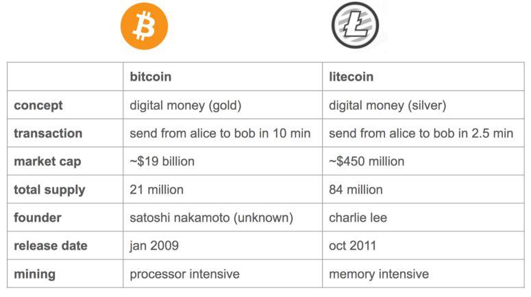 Différence entre le Litecoin et le Bitcoin