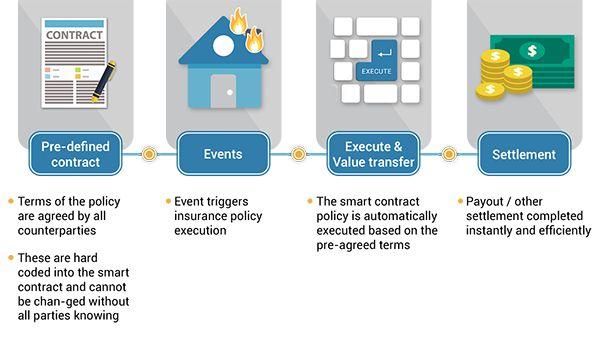 Smart contract - Assurance